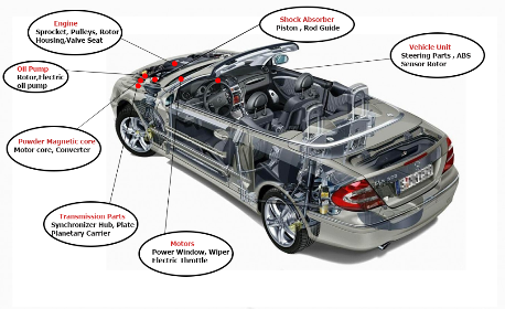 Application Of PM Wares In Automotive