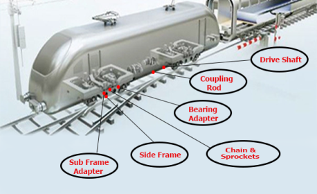 Application Of PM Wares In Railroad / Engine Parts